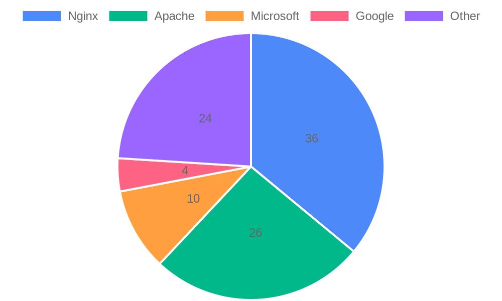 Top web servers